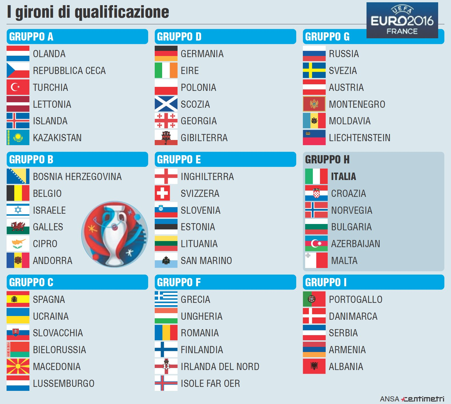 Qualificazioni Euro 2016: i gironi